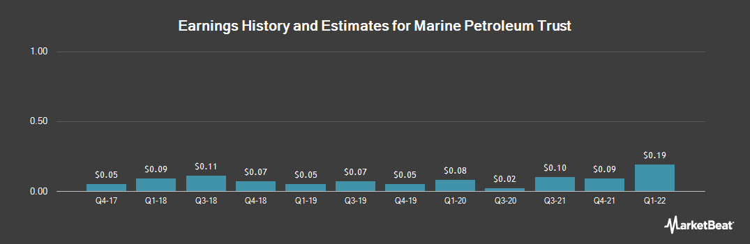 Earnings by Quarter for Marine Petroleum Trust (NASDAQ:MARPS)