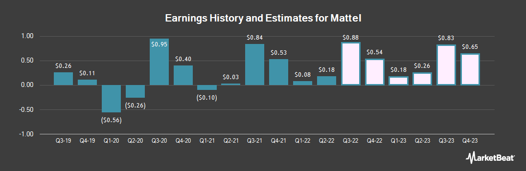 Earnings by Quarter for Mattel (NASDAQ:MAT)
