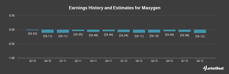 Earnings by Quarter for Maxygen (NASDAQ:MAXY)