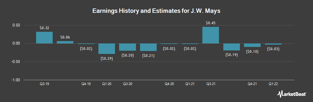 Earnings by Quarter for J.W. Mays (NASDAQ:MAYS)