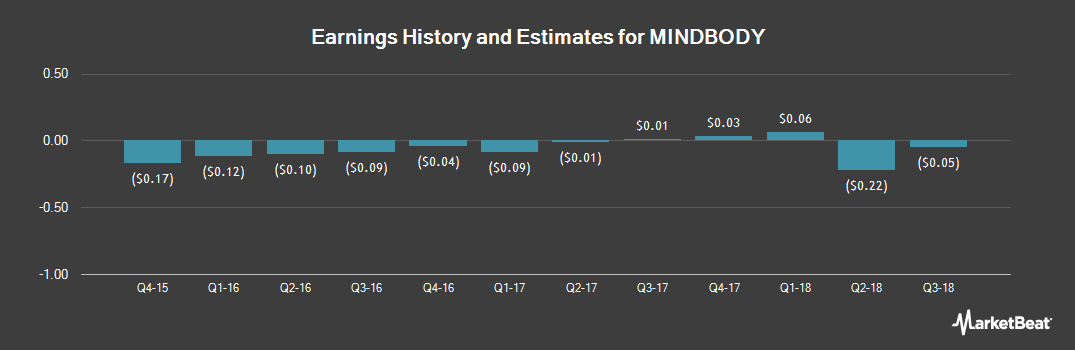 Earnings by Quarter for MINDBODY (NASDAQ:MB)