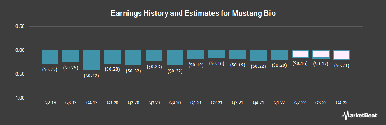 Earnings by Quarter for Mustang Bio (NASDAQ:MBIO)