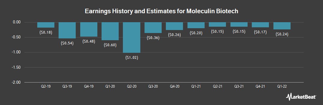 Earnings by Quarter for Moleculin Biotech (NASDAQ:MBRX)