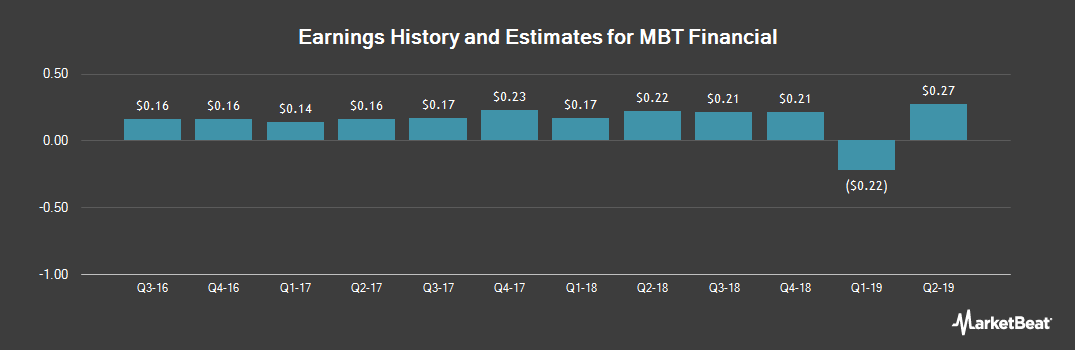 Earnings by Quarter for M B T Financial Corp (NASDAQ:MBTF)