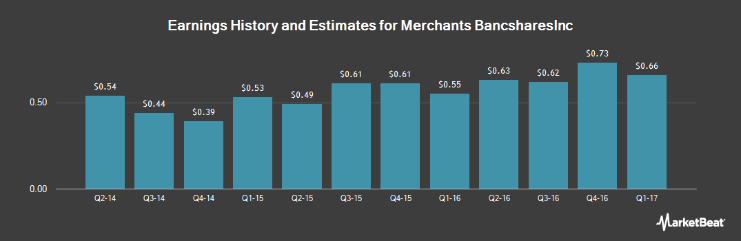 Earnings by Quarter for Merchants Bancshares,Inc. (NASDAQ:MBVT)