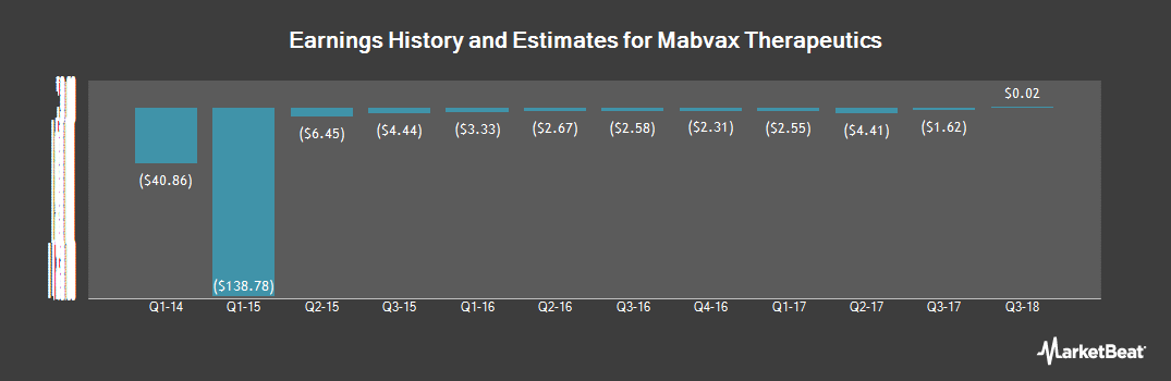 Earnings by Quarter for MabVax Therapeutics (NASDAQ:MBVX)