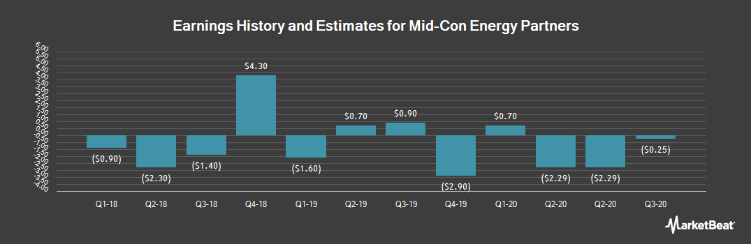 Earnings by Quarter for Mid-Con Energy Partners (NASDAQ:MCEP)