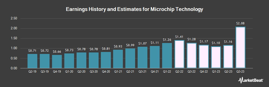 Earnings by Quarter for Microchip Technology (NASDAQ:MCHP)