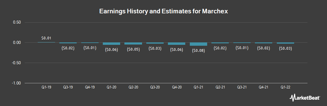Earnings by Quarter for Marchex (NASDAQ:MCHX)