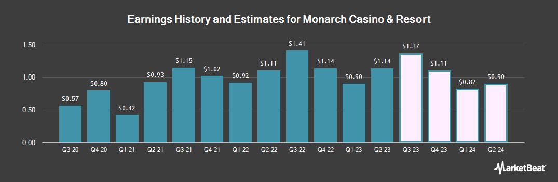Earnings by Quarter for Monarch Casino & Resort (NASDAQ:MCRI)