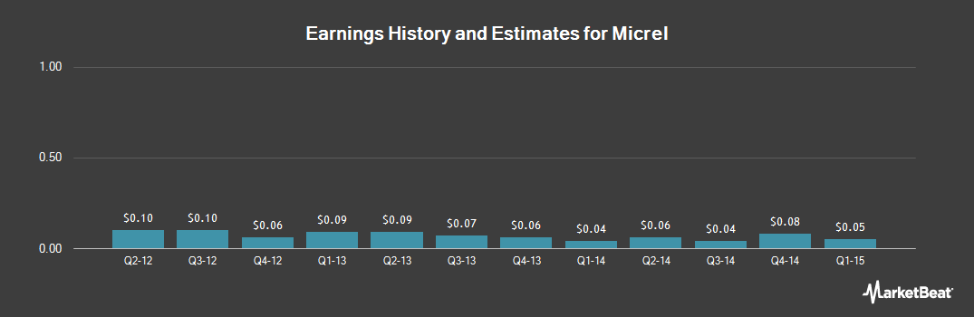 Earnings by Quarter for Micrel (NASDAQ:MCRL)