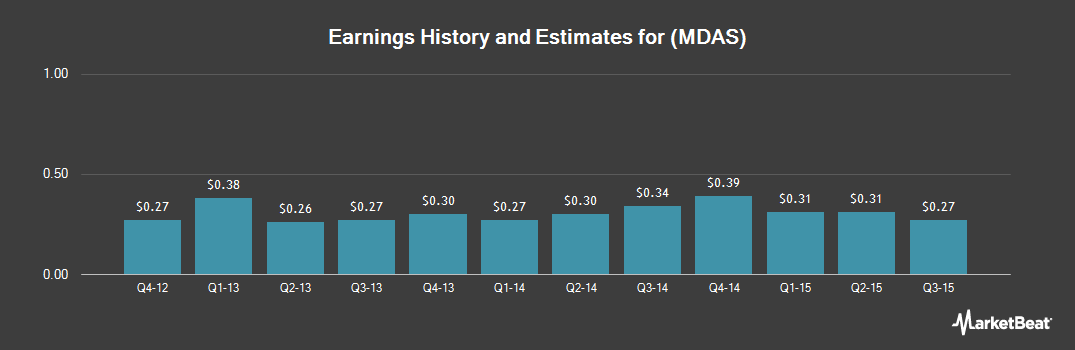 Earnings by Quarter for MedAssets (NASDAQ:MDAS)