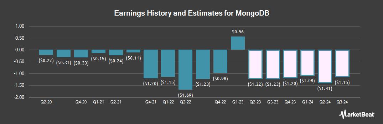 Earnings by Quarter for MongoDB (NASDAQ:MDB)