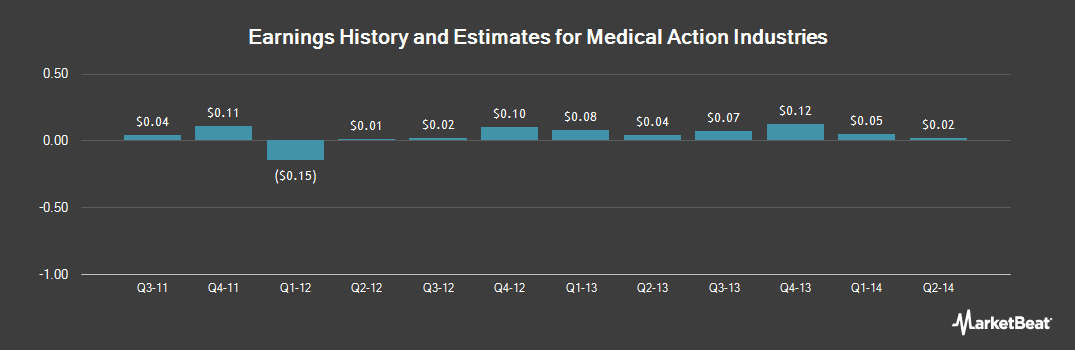 Earnings by Quarter for Medical Action Industries (NASDAQ:MDCI)