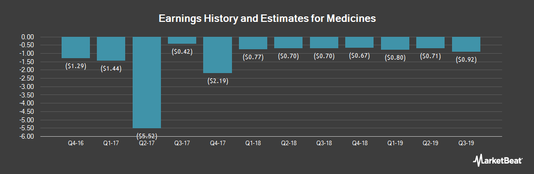 Earnings by Quarter for The Medicines (NASDAQ:MDCO)
