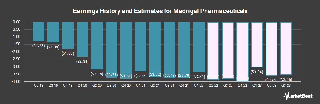Earnings by Quarter for Madrigal Pharmaceuticals (NASDAQ:MDGL)