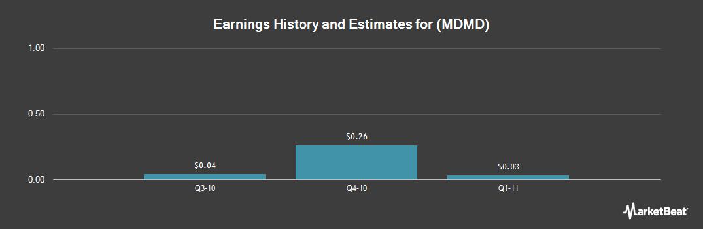 Earnings by Quarter for Sizmek Technologies (NASDAQ:MDMD)