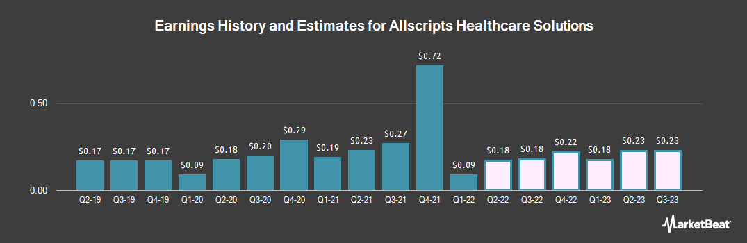 Earnings by Quarter for Allscripts Healthcare Solutions (NASDAQ:MDRX)