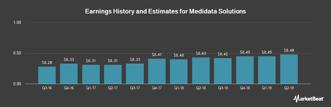 Earnings by Quarter for Medidata Solutions (NASDAQ:MDSO)