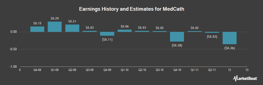 Earnings by Quarter for MedCath (NASDAQ:MDTH)