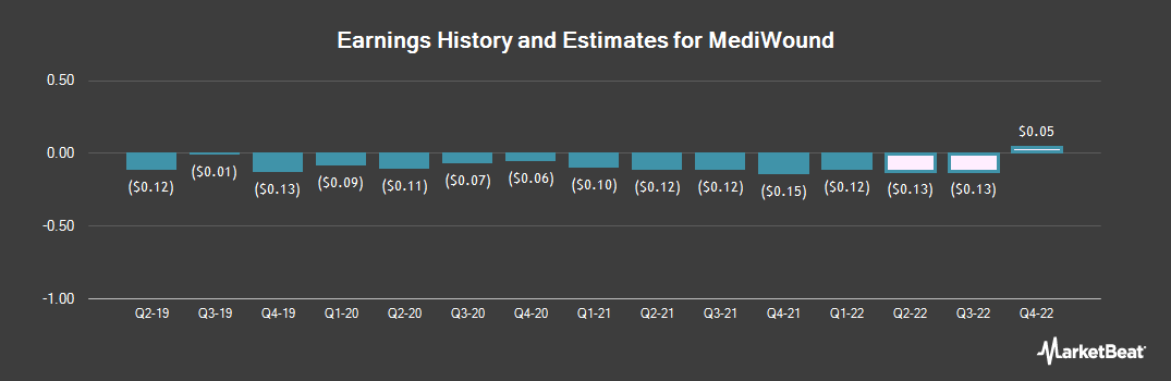 Earnings by Quarter for MediWound (NASDAQ:MDWD)