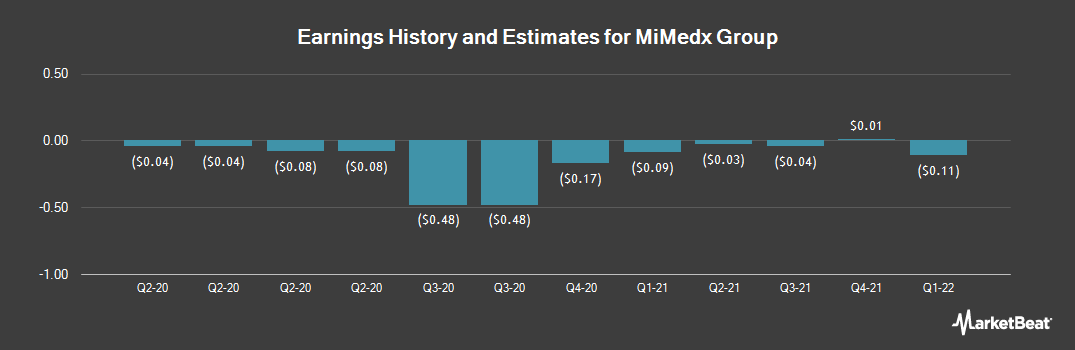 Earnings by Quarter for MiMedx Group (NASDAQ:MDXG)