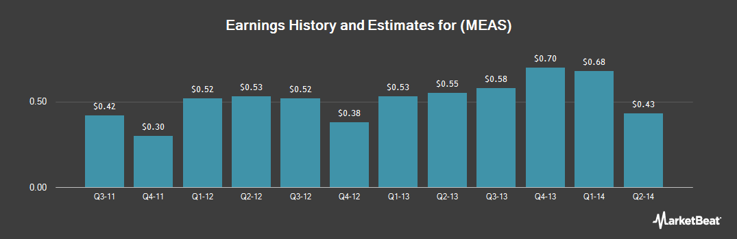 Earnings by Quarter for Measurement Specialties (NASDAQ:MEAS)