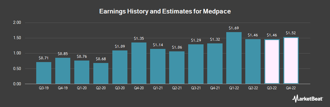 Earnings by Quarter for Medpace (NASDAQ:MEDP)