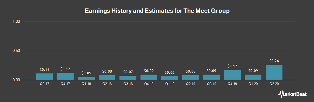 Earnings by Quarter for Meet Group (NASDAQ:MEET)