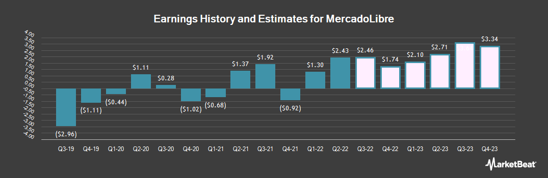 Earnings by Quarter for MercadoLibre (NASDAQ:MELI)