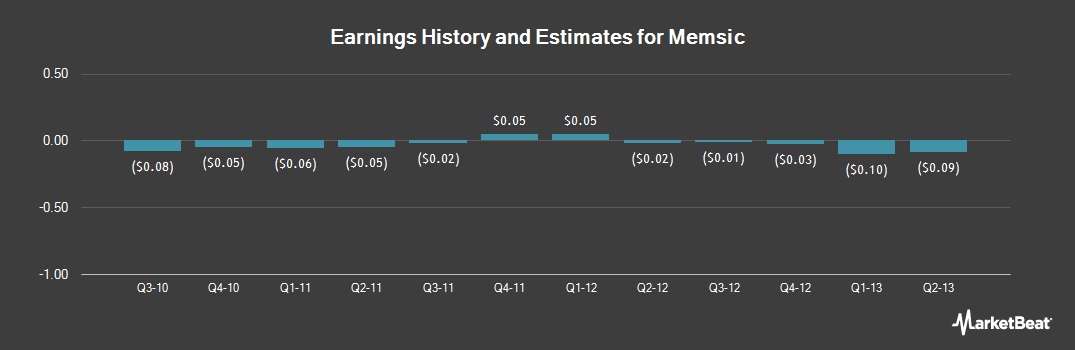 Earnings by Quarter for Memsic (NASDAQ:MEMS)