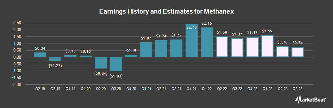 Earnings by Quarter for Methanex Corporation (NASDAQ:MEOH)