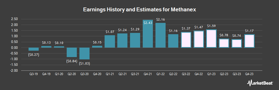 Earnings by Quarter for Methanex (NASDAQ:MEOH)