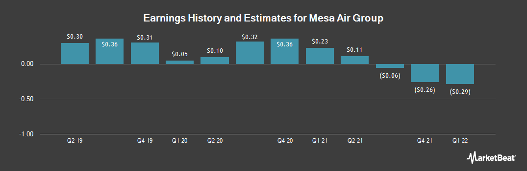 Earnings by Quarter for Mesa Air Group (NASDAQ:MESA)