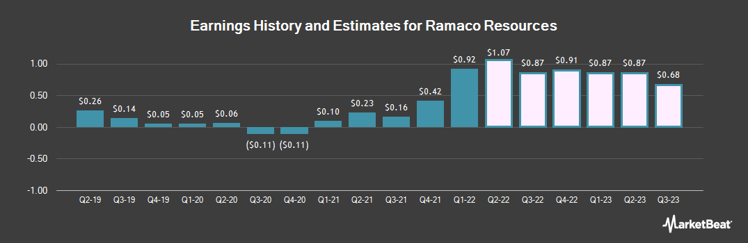 Earnings by Quarter for Ramaco Resources (NASDAQ:METC)