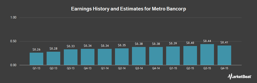Earnings by Quarter for Metro Bancorp (NASDAQ:METR)