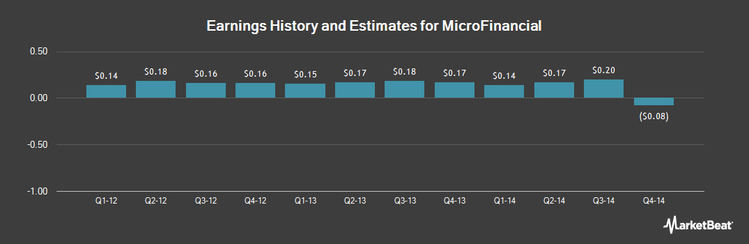 Earnings by Quarter for Microfinancial (NASDAQ:MFI)