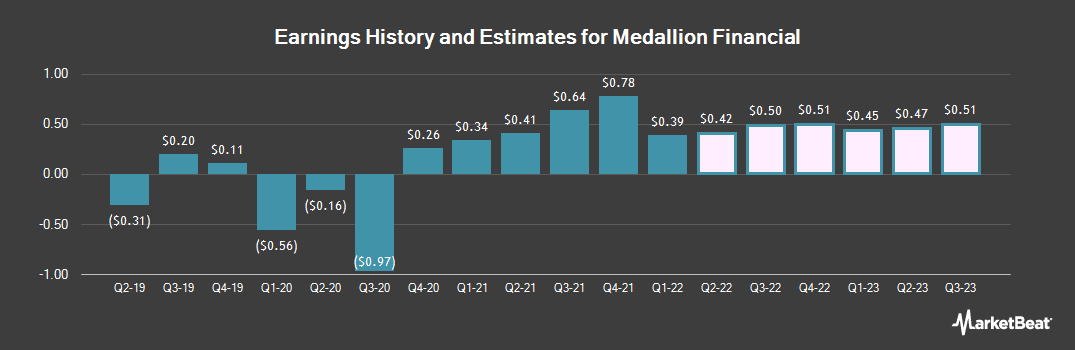 Earnings by Quarter for Medallion Financial (NASDAQ:MFIN)