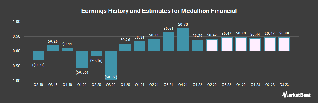 Earnings by Quarter for Medallion Financial Corp. (NASDAQ:MFIN)