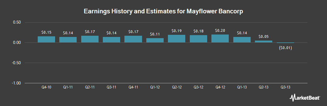 Earnings by Quarter for Mayflower Bancorp (NASDAQ:MFLR)