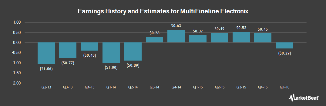 Earnings by Quarter for Multi-Fineline Electronix (NASDAQ:MFLX)