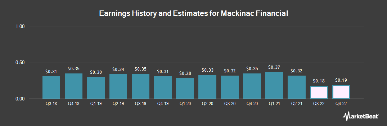 Earnings by Quarter for Mackinac Financial Corporation (NASDAQ:MFNC)