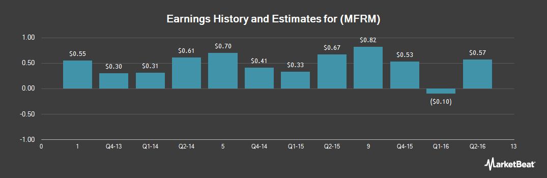 Earnings by Quarter for Mattress Firm (NASDAQ:MFRM)