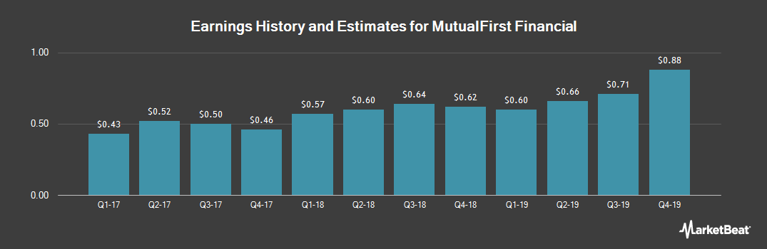 Earnings by Quarter for MutualFirst Financial (NASDAQ:MFSF)