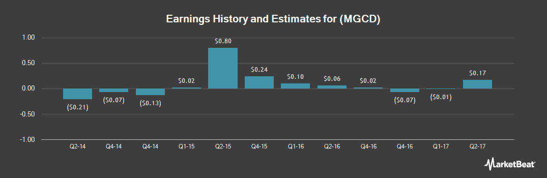Earnings by Quarter for MGC Diagnostics Corporation (NASDAQ:MGCD)