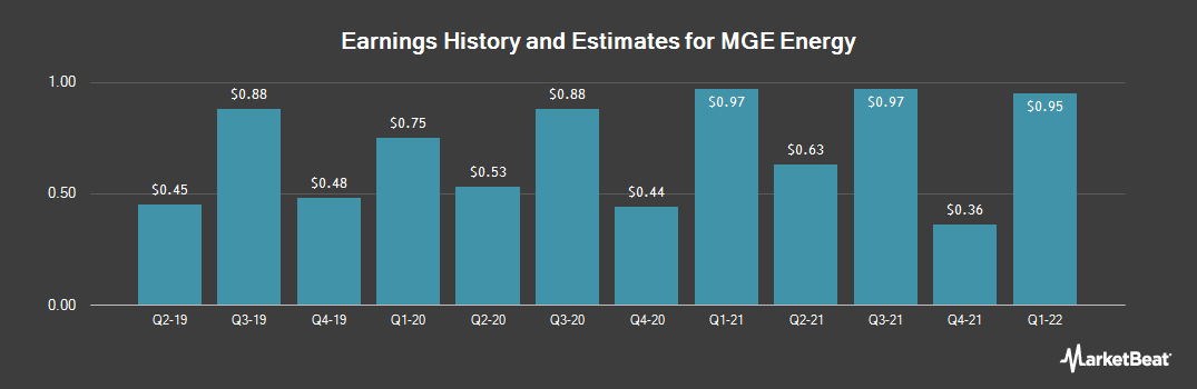 Earnings by Quarter for MGE Energy (NASDAQ:MGEE)