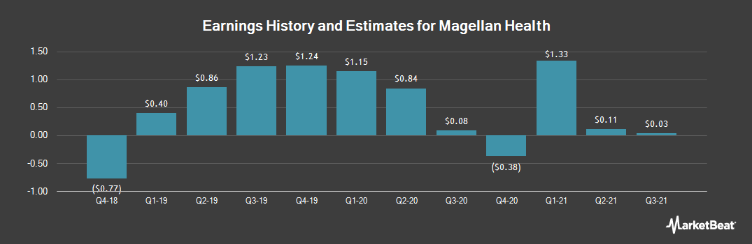 Earnings by Quarter for Magellan Health (NASDAQ:MGLN)