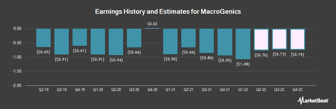 Earnings by Quarter for MacroGenics (NASDAQ:MGNX)