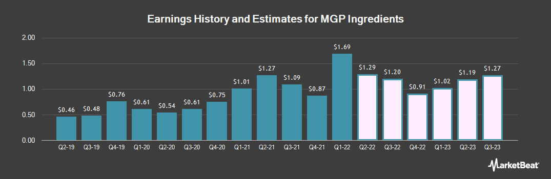 Earnings by Quarter for MGP Ingredients (NASDAQ:MGPI)