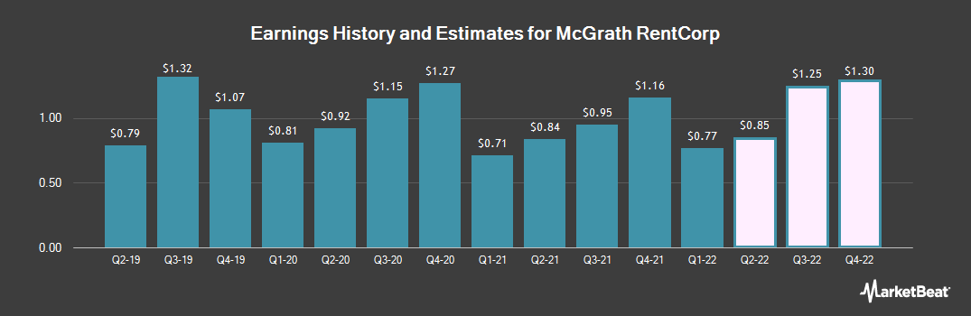 Earnings by Quarter for McGrath RentCorp (NASDAQ:MGRC)